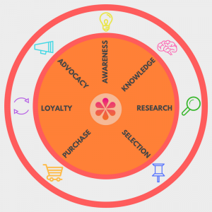 The Customer Lifecycle of Remarketing