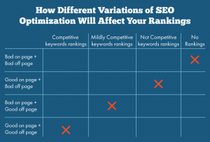 how different variations of seo optimisation will affect your rankings