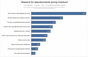 reasons for checkout abandonment